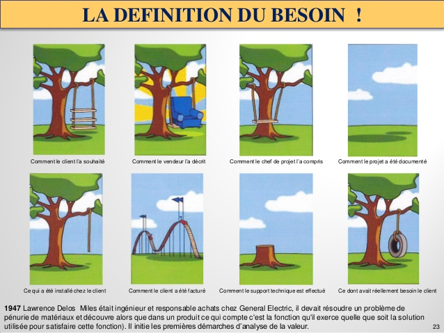 definition du besoin